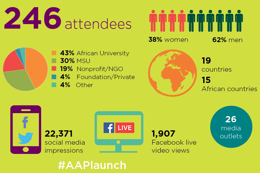Ingographic: 246 attendees. 38% women, 62% men. 43% African University, 30% MSU, 19% nonprofit/NGO, 4% foundation/private, 4% other. 19 countries, 15 African countries. #AAPLaunch. 22,371 social media impressions. 1907 Facebook live views. 26 media outlets.